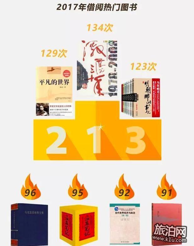 中国著名高校图书馆借书榜单一览