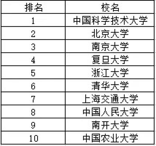 武书连2018中国大学排行榜
