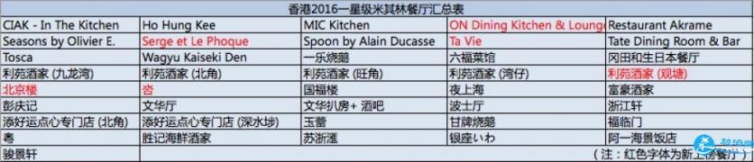 香港有哪些米其林餐廳地址+電話