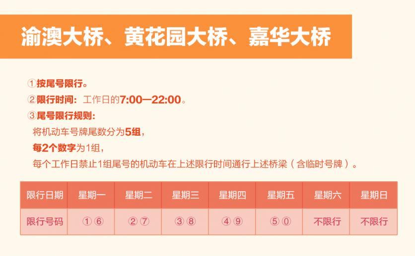 重庆限号2018最新消息规定(时间+区域范围)