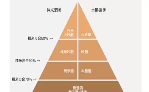 日本清酒跟中国白酒有什么不同