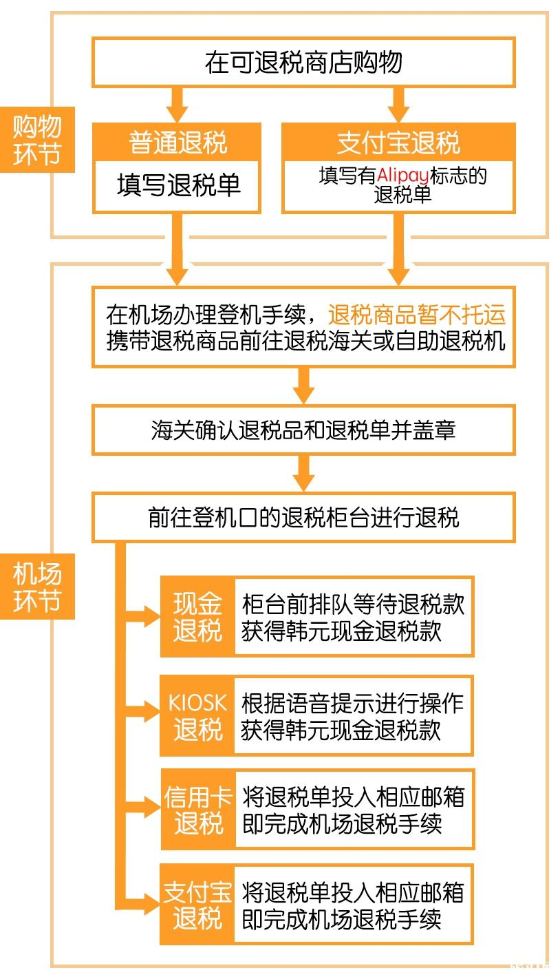 韩国购物退税攻略 韩国购物怎么退税