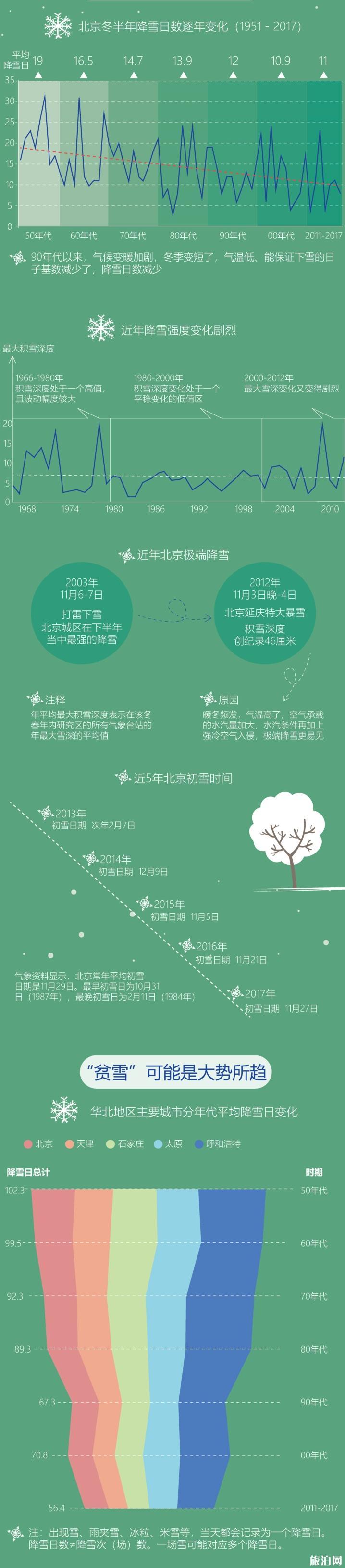 2019年春节北京下雪吗 过年北京冷吗