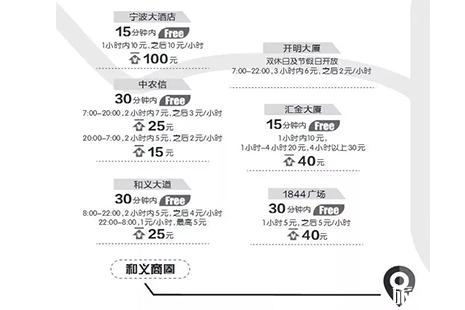 宁波市区各大商圈停车场收费标准
