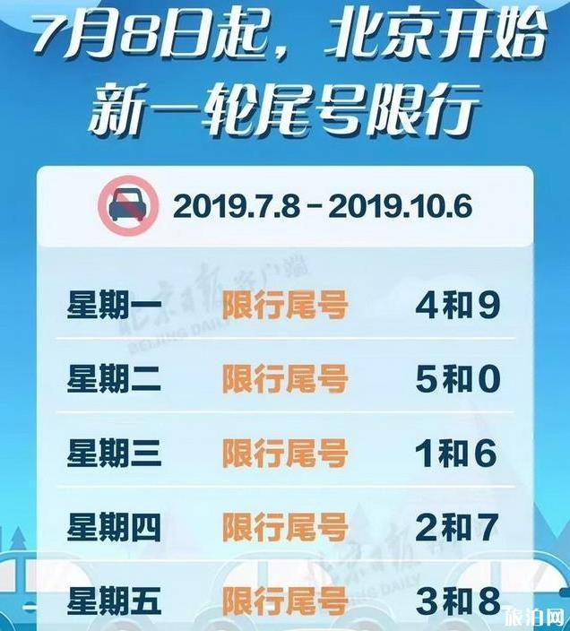 2019年7月8日北京限行限號新規定