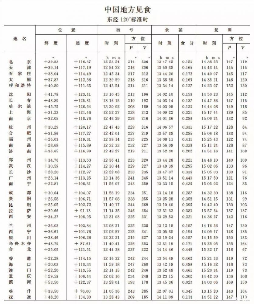 2019年日食時間表+觀賞地點 7月天象奇觀有哪些