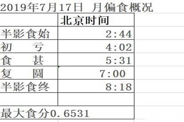 2019北京月偏食7月17日 具体时间+地点