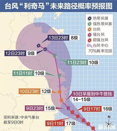 2019年8月台风利奇马影响上海停运列车+暴雨地区+台风红色预警