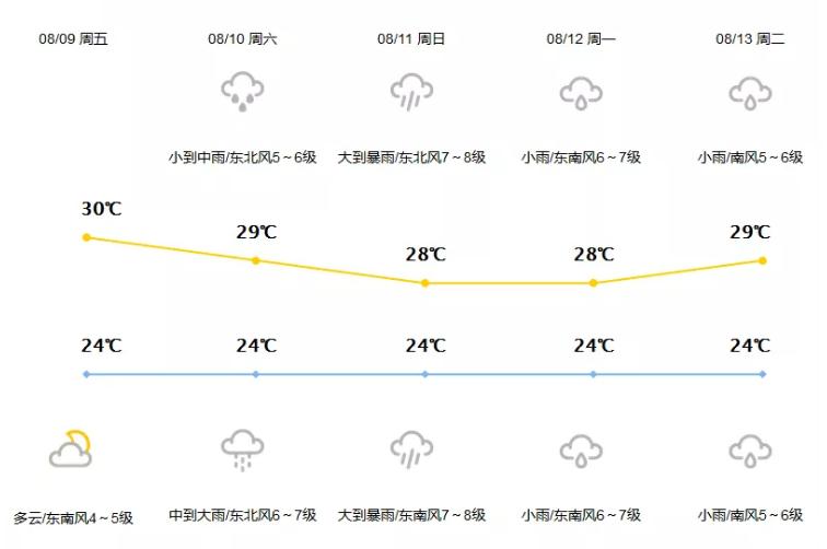 台风利奇马登陆温岭2019 上海福州大连取消航班+停运列车+未来天气