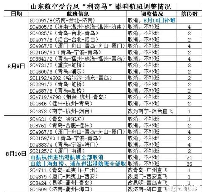 2019臺風利奇馬對山東的影響有哪些