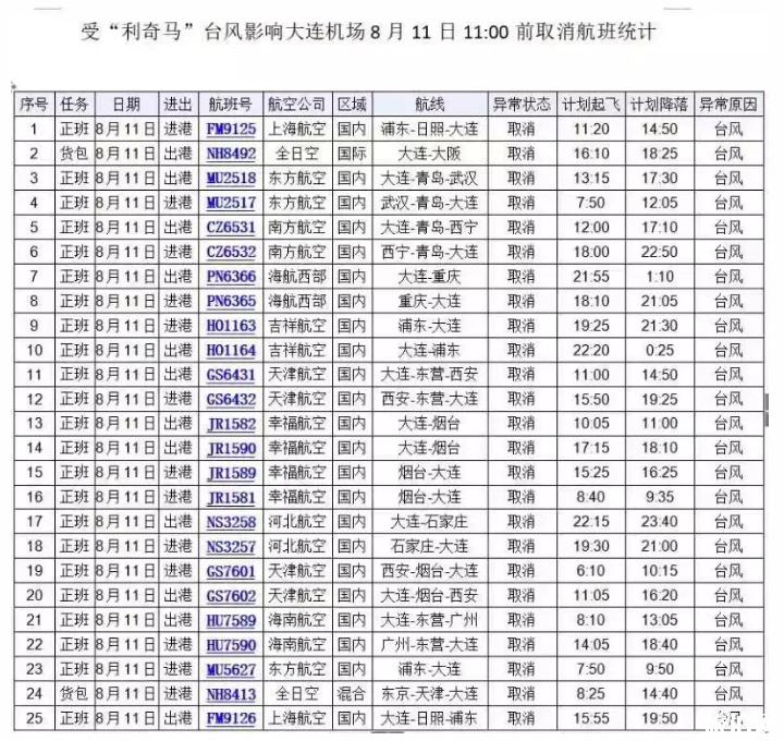 8月12日台风大连关闭景点+停课时间+停运公交