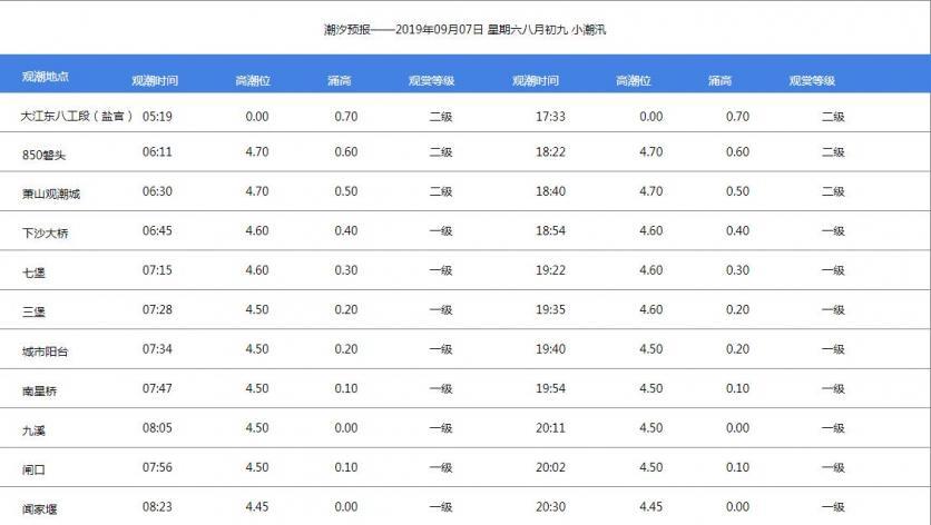 2019盐官观潮时间表(持续更新)