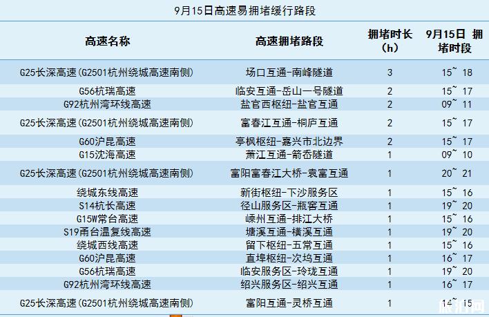 2019中秋杭州高速易堵时间路段+热门景区