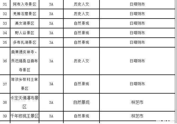 2019冬游西藏优惠时间+优惠内容+免费景点名单