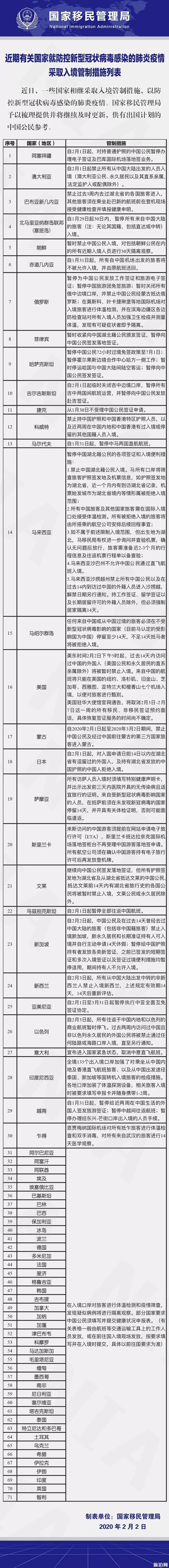 现在有哪些国家限制中国人入境