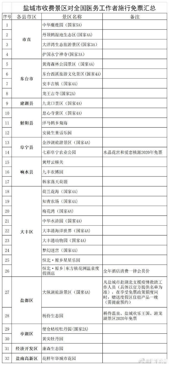 2020上海江苏浙江安徽对医护人员免费景点名单