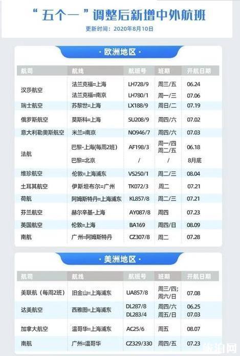 中国与50个国家保持定期通航 2020年九月国际航班计划表