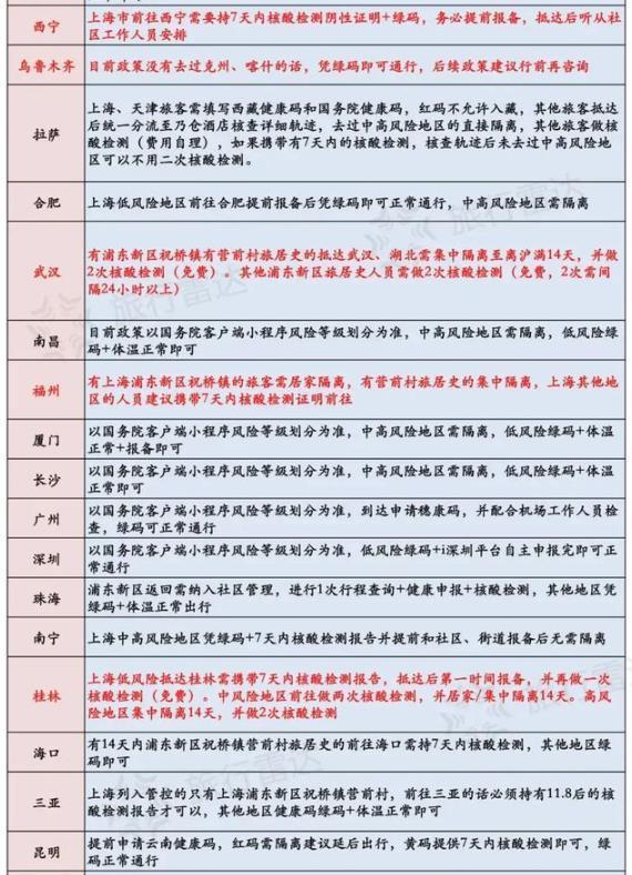 上海去外地旅游需要隔離嗎 各地防控政策匯總最新