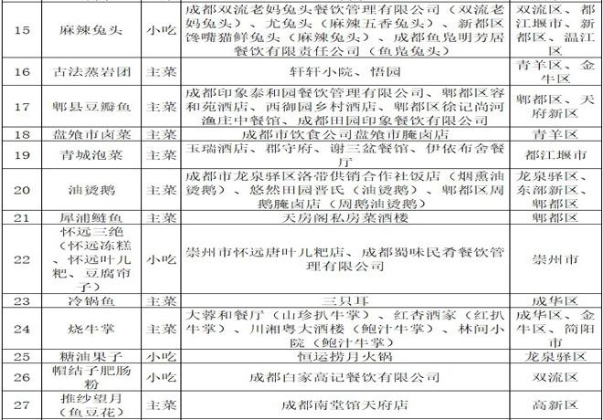 2021成都美食推荐(成都100道名菜名单)
