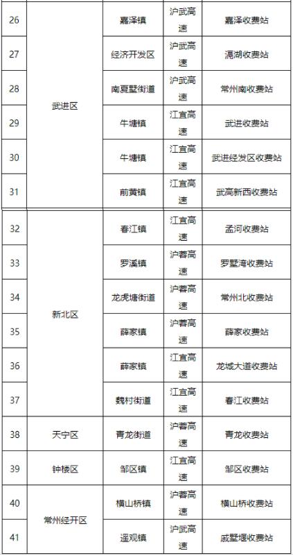 江苏临时关闭高速收费站入口汇总-离宁车辆查验点清单