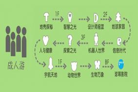 上海科技館一日游攻略 上海科技館游玩路線推薦